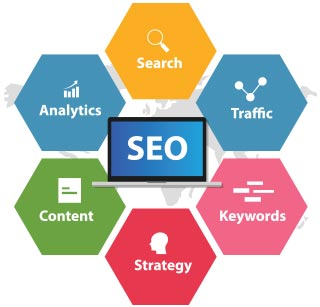 Search Engine Optimization [SEO] and Pay-Per-Click [PPC] Campagins.